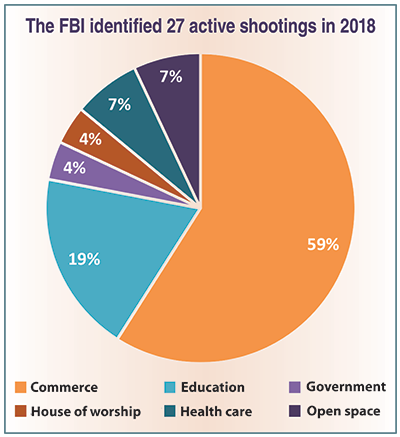 FBI Active Shootings in 2018